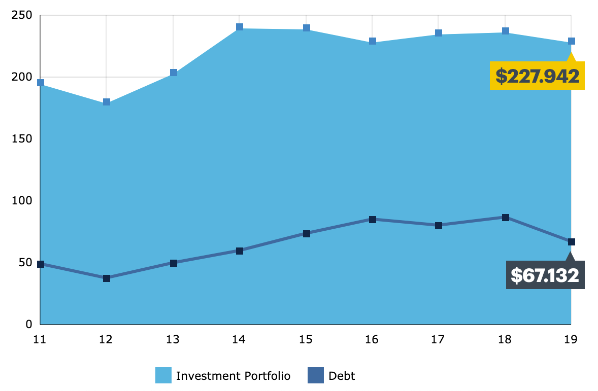 Chart: OCLC FY19 investment portfolio and debt