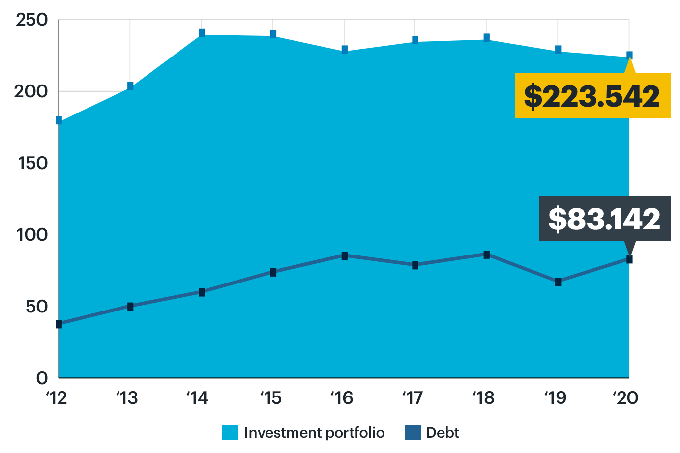 Chart: OCLC FY20 investment portfolio and debt