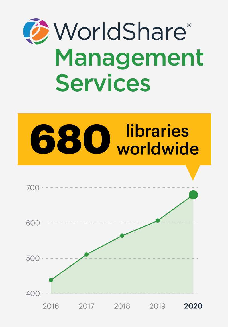 Illustration: WMS growth in libraries
