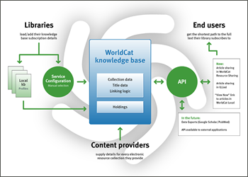 Libraries load/add their knowledge base subscription details. Content providers supply details for every electronic resource collection they provide. End users get the shortest path to the full text to which their library subscribes. (Click to enlarge.)