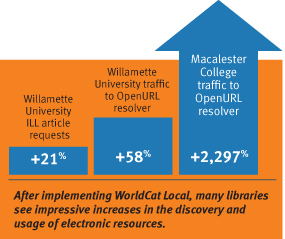 After implementing WorldCat Local, many libraries see impressive increases in the discovery and usage of electronic resources.
