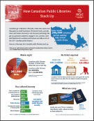 How Canadian Public Libraries Stack Up