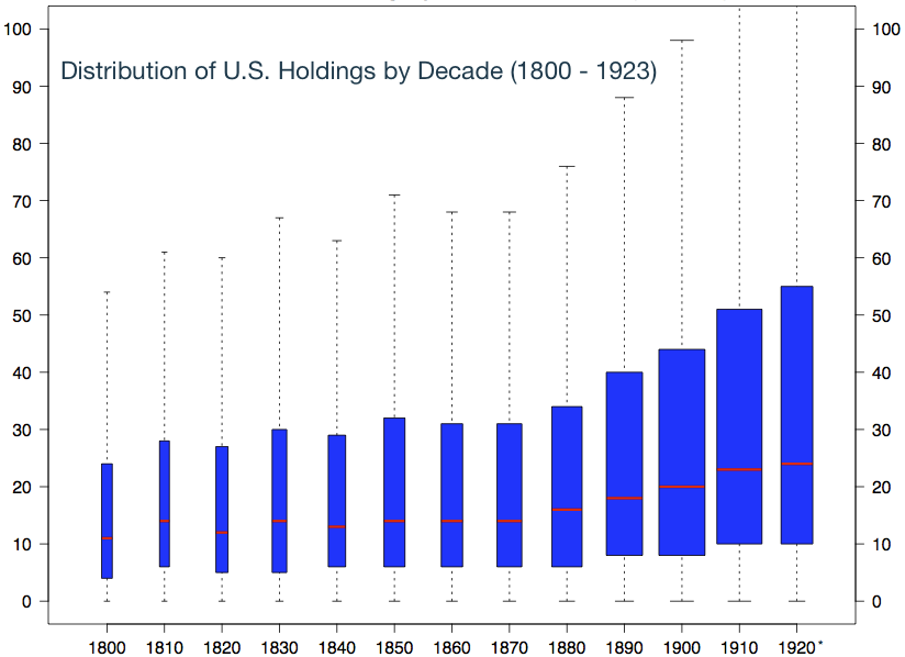 graph showing the distribution of U.S. holdings by decade, from 1800-1923