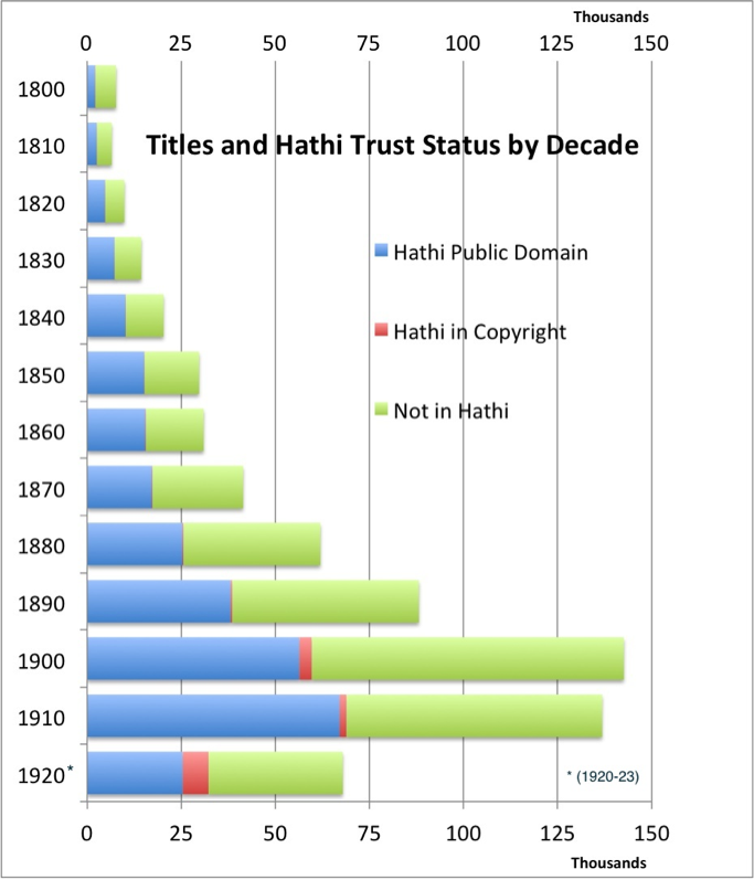 graph shows titles ahd Hathi Trust status by decade, from 1800-1923