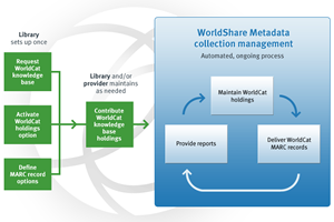 WorldShare Metadata collection management workflow diagram. Click to enlarge.