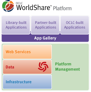 The OCLC WorldShare Platform provides a flexible, open architecture for shared applications and collective innovation