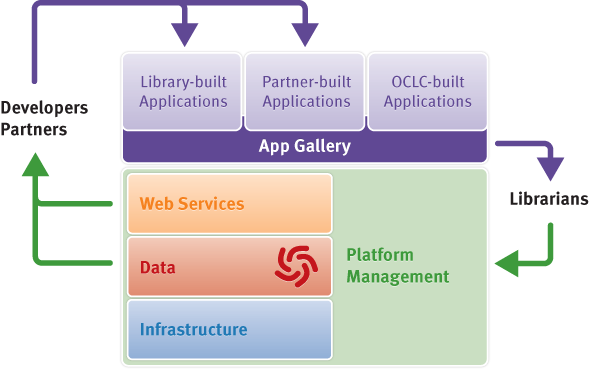 Developers, partners and OCLC can all add apps and share them through the App Gallery. This includes apps that access data or business logic from OCLC applications and those that stand alone from OCLC services. Library staff can see apps and add them directly into their current workspace, including non-OCLC interfaces.