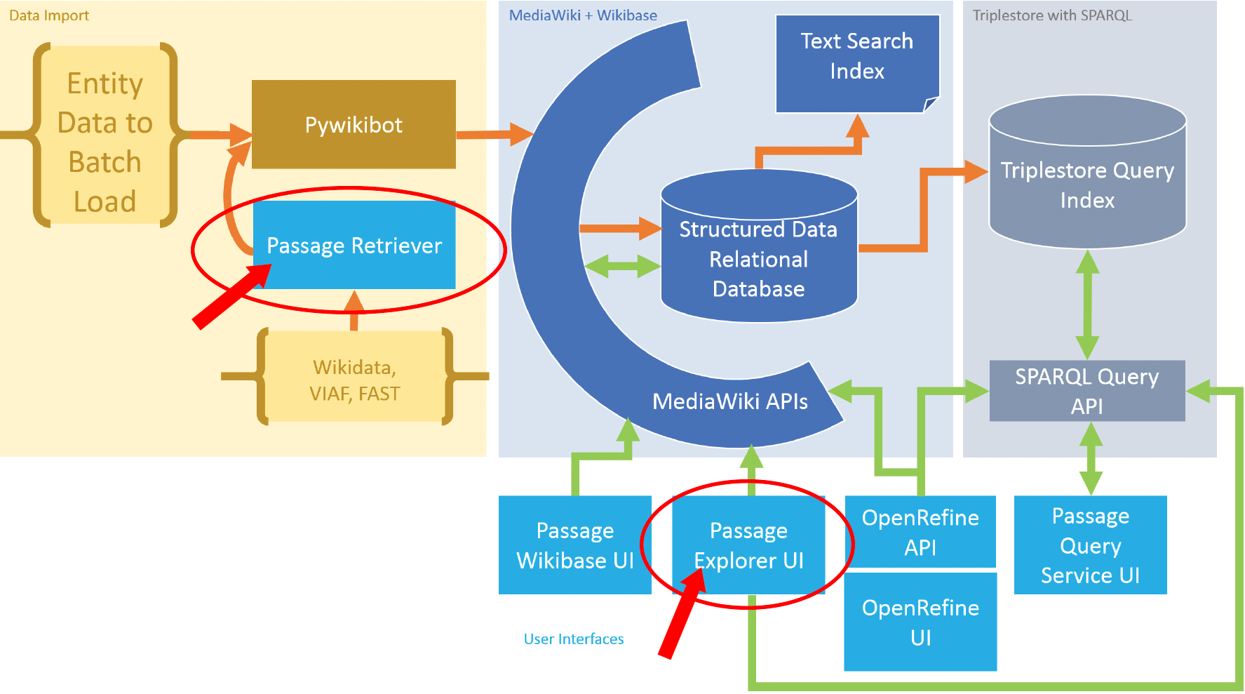 Figure 5: Data import with Pywikibot and the Passage Retriever