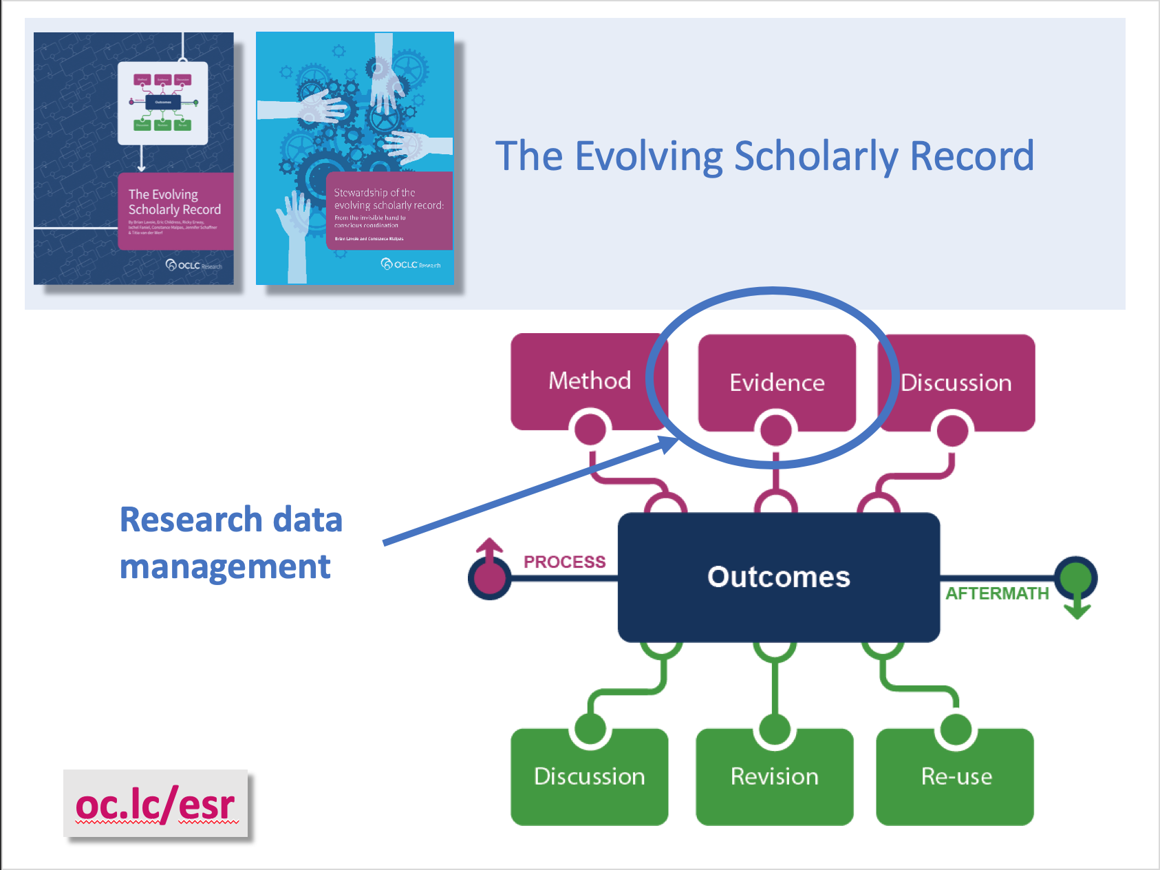 Understanding Institutional Research Data Management Services (video)