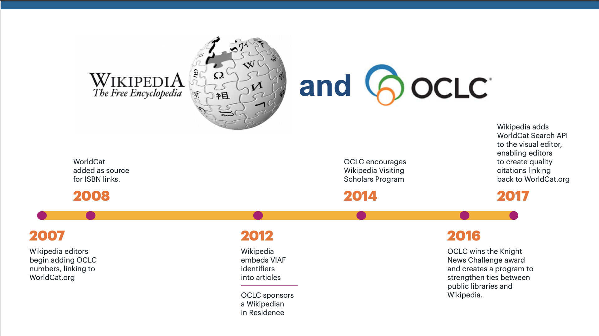 Wikipedia and OCLC