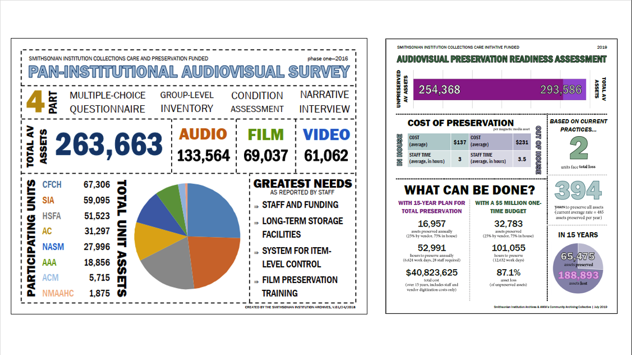 Using Data to Advocate for the Preservation of Audiovisual Collections
