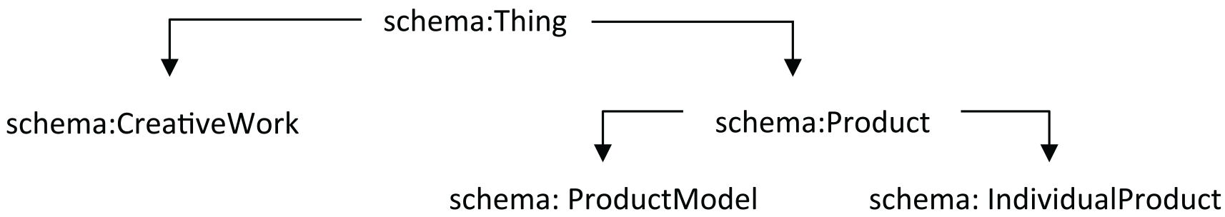 Creative Works and the Product hierarchy in Schema.org.