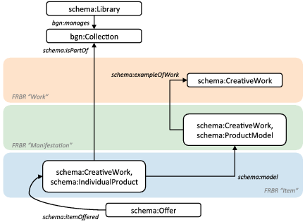 A library holding expressed as a schema:Offer