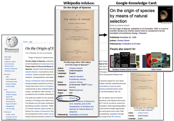 Works as structured data in Wikipedia and Google