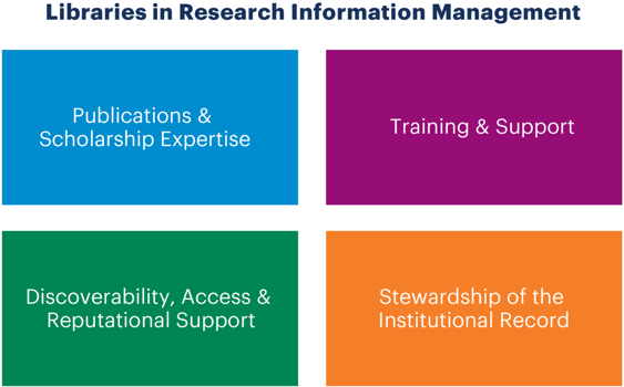 Libraries in Research Information Management graphic