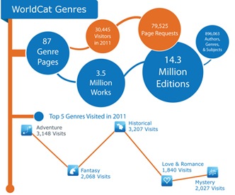 OCLC Research WorldCat Genres