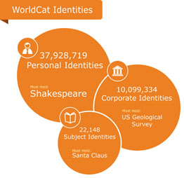 OCLC Research's WorldCat Identities prototype