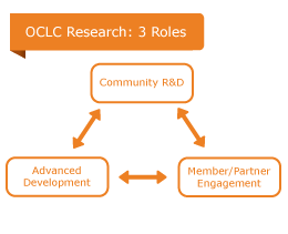 OCLC Research: 3 Roles